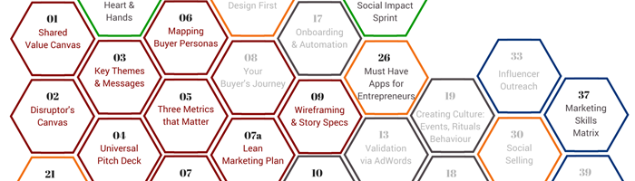 The Marketing System for Disruptive Innovation