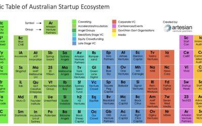 Artesian's Periodic Table of the Australian Startup Ecosystem