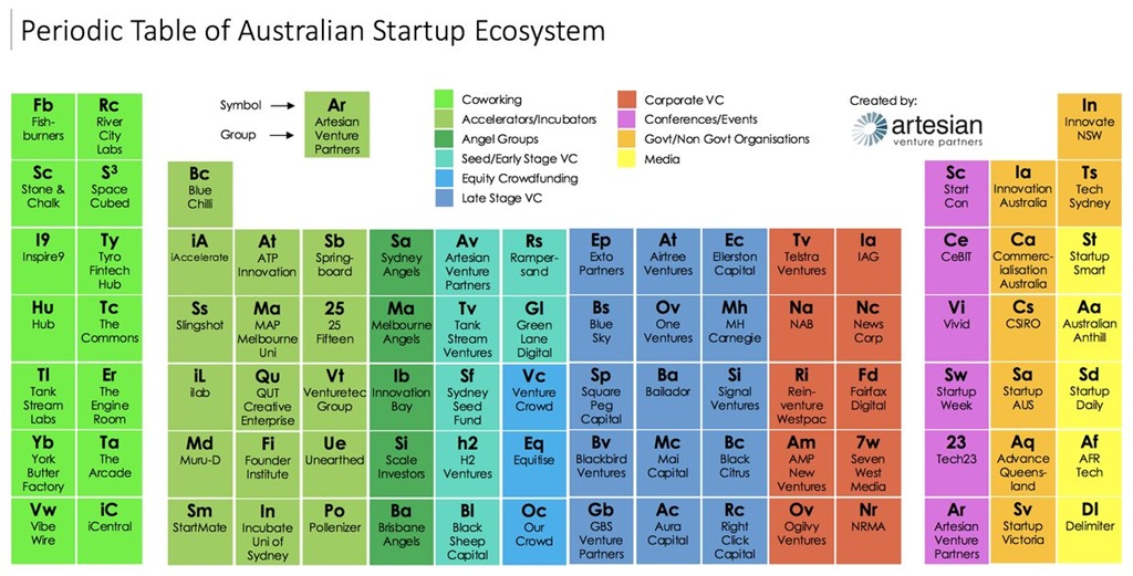 Artesian's Periodic Table of the Australian Startup Ecosystem