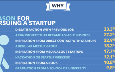 Startup Statistics and the Importance of Startup Muster