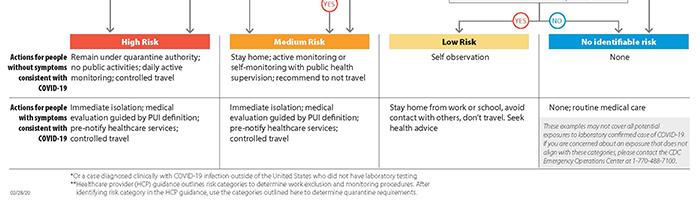 Coronavirus risk assessment for public events